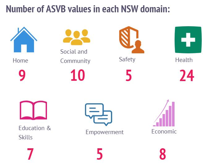 NSW Human Services Outcomes Framework