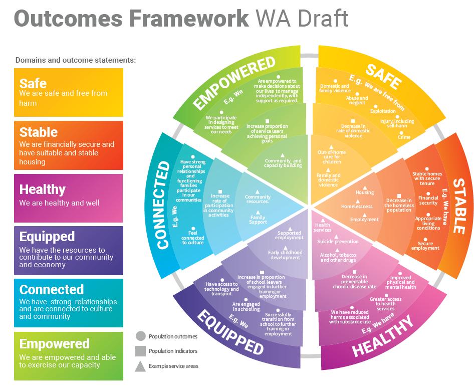 WA Outcomes Framework