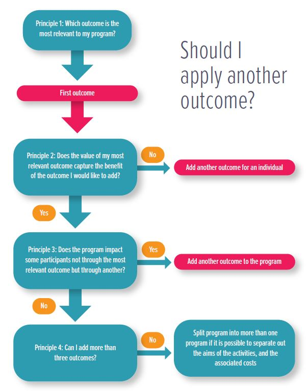 Decision Chart Applying Outcomes